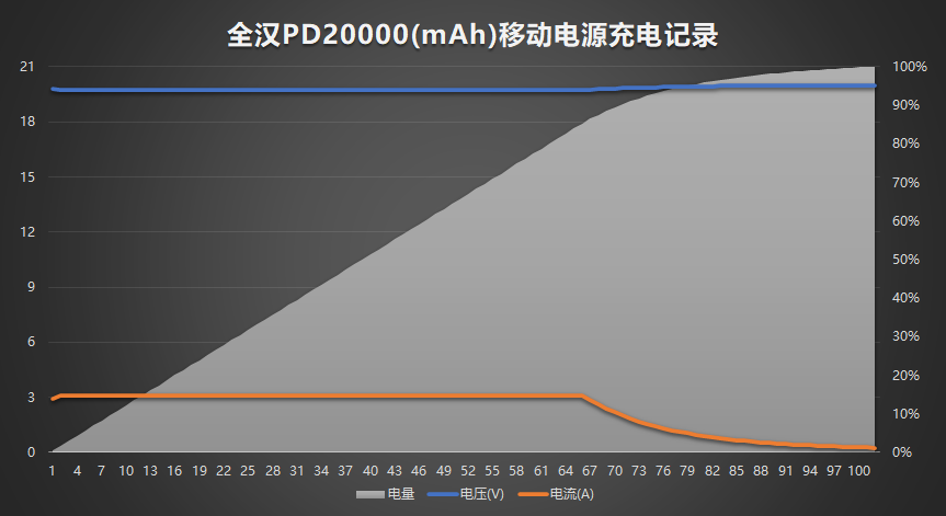 《全汉PD20000移动电源(20000mAh)充电记录》